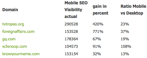 google mobile update visibility winners