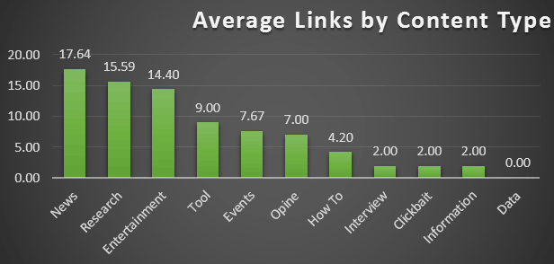 number of links from content