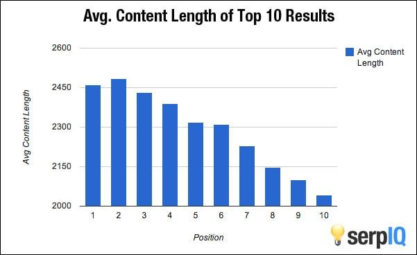 serpIQ-content-length-vs-rankings