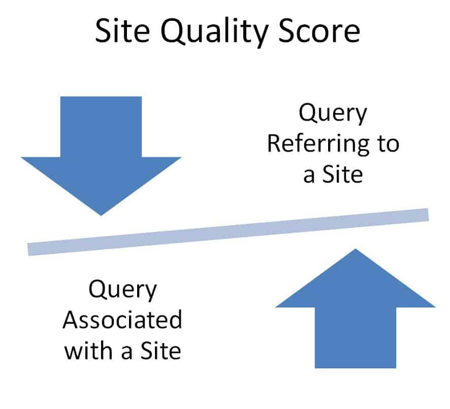 site-quality-score