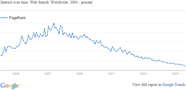 trends-pagerank