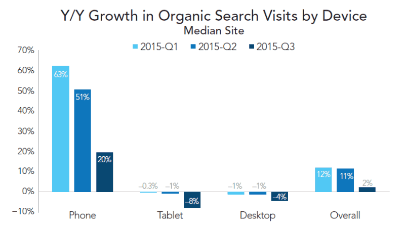 year over year organic search