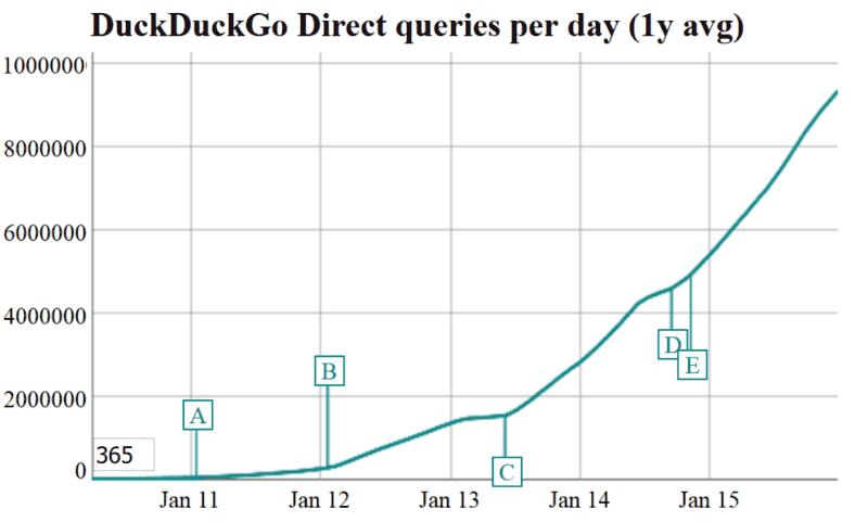 duckduckgo growth