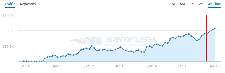 Increasing traffic 500k