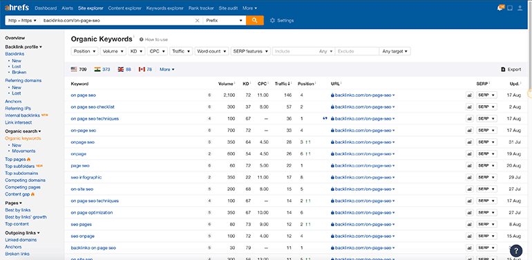 spying on competitors keywords