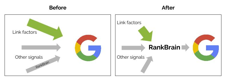 links and rank brain