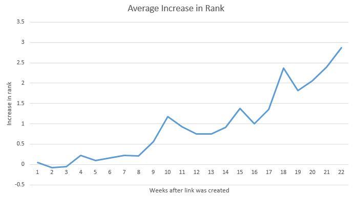 rankings take time