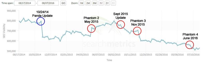 phantom quality algorithm