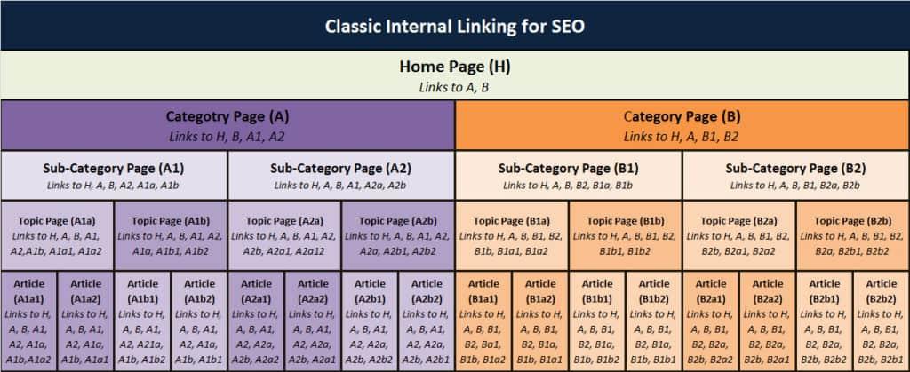 internal linking diagram
