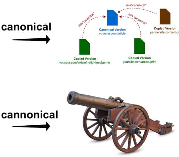 canonical vs cannonical