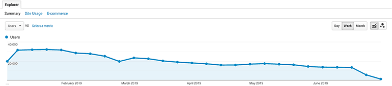 organic traffic dipping since January