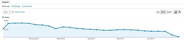 organic traffic dipping since January